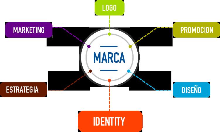 Compañía de Uniformes - Marca - Identidad